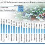 ТОП-25 регионов попарку легковых машин в РФ в 2015г